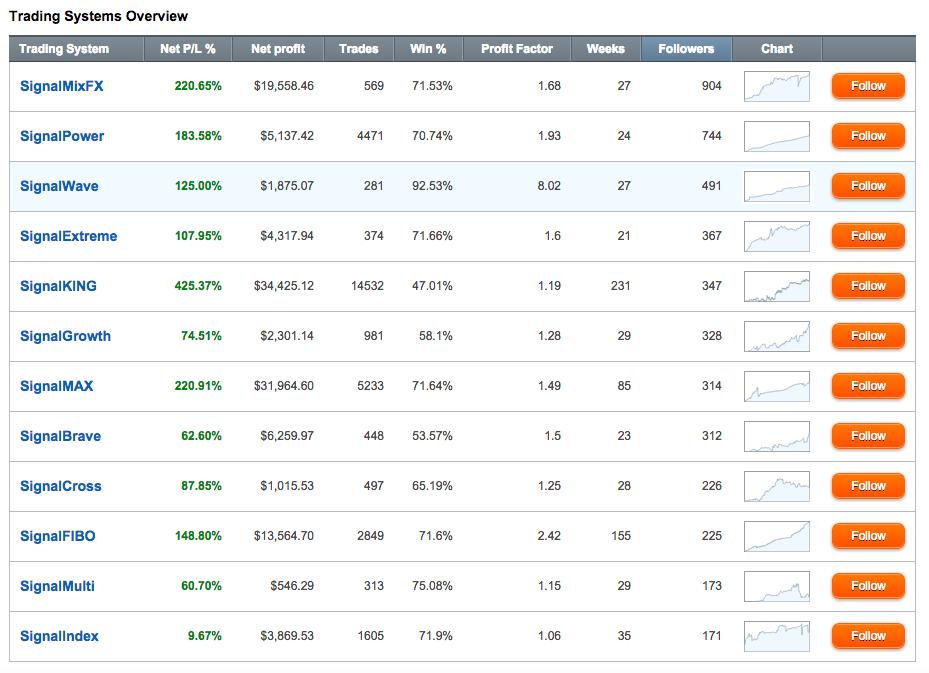 Signal Trader Traders Screenshot