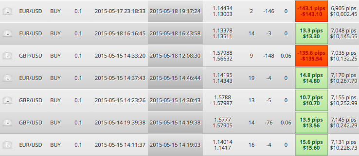 Screenshot of zulutrade trader taking small profits and couple of large losses
