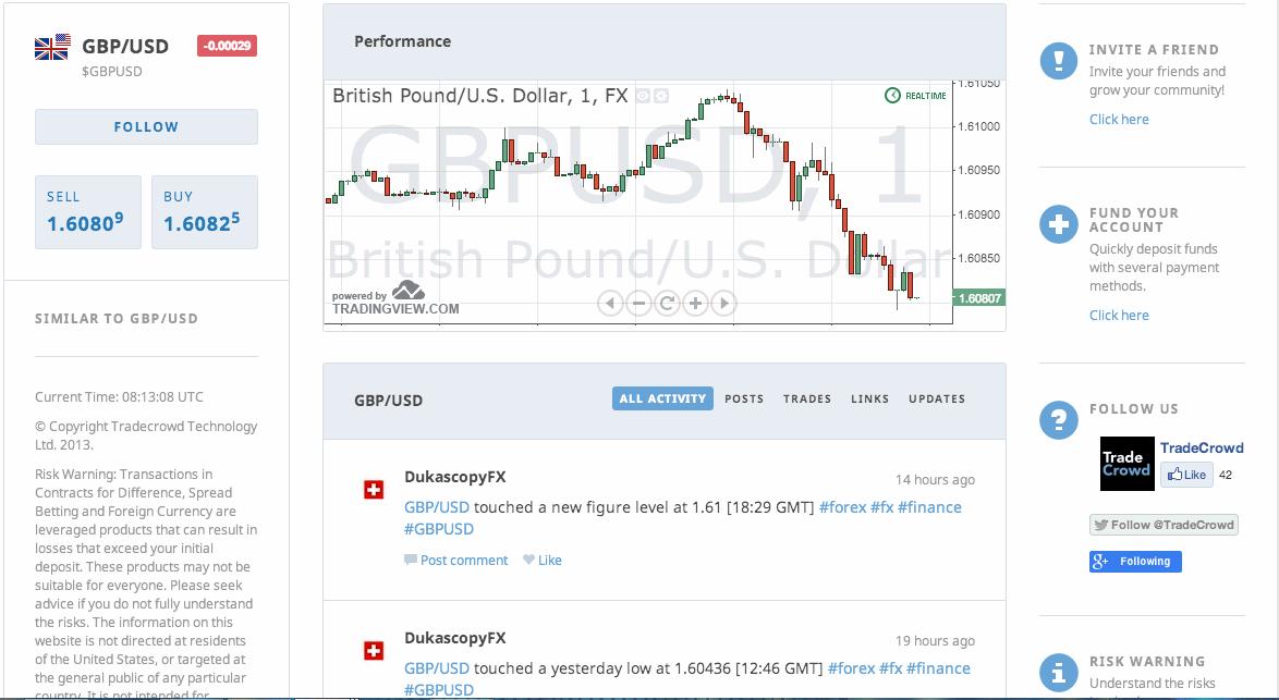 TradeCrowd Trading Platform: Copying trades
