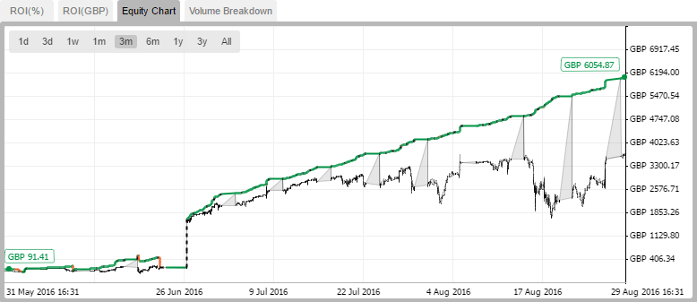 cmirror image equity chart